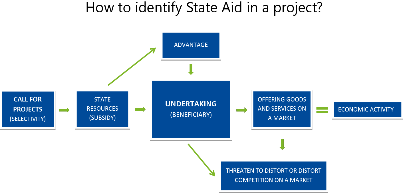 How to identify State Aid in a project?